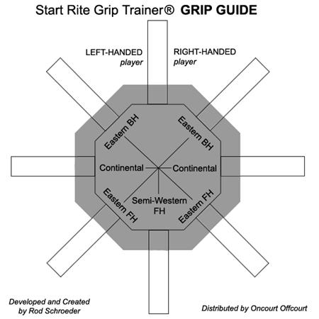 Start Rite Grip Trainer